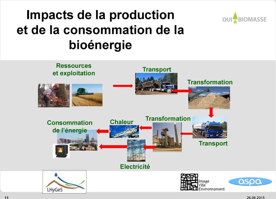 Transport Transformation Consommation de l