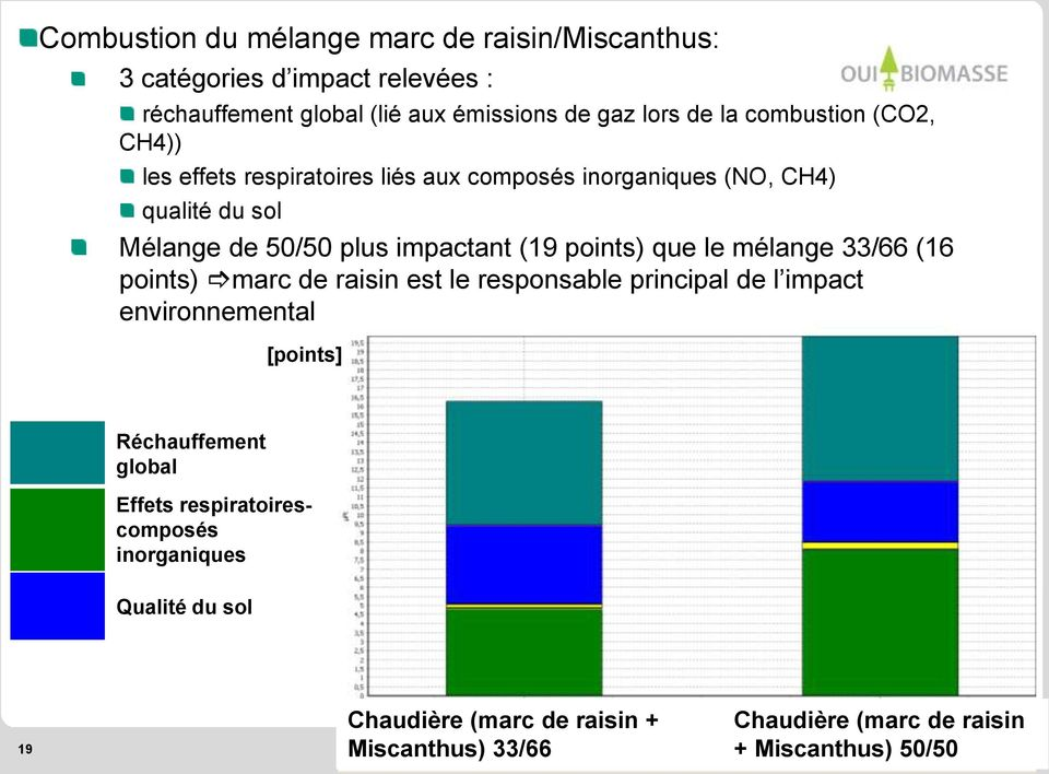 points) que le mélange 33/66 (16 points) marc de raisin est le responsable principal de l impact environnemental [points] Réchauffement global