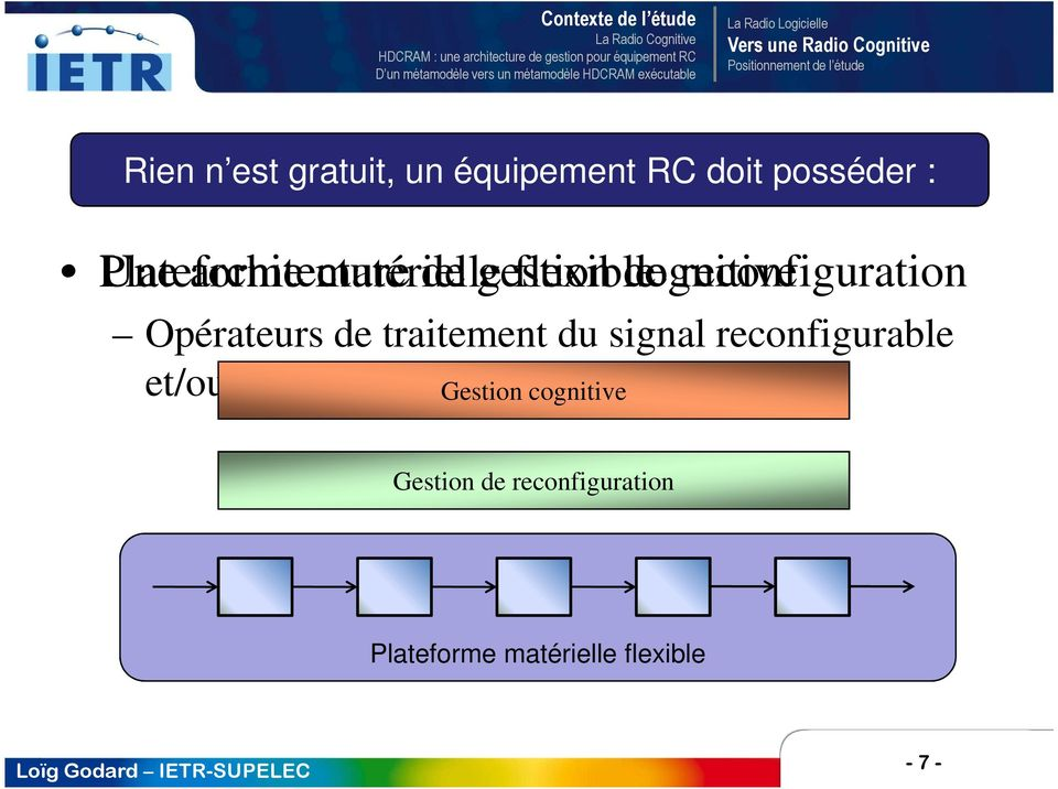 flexible de cognitive reconfiguration Opérateurs de traitement du signal reconfigurable