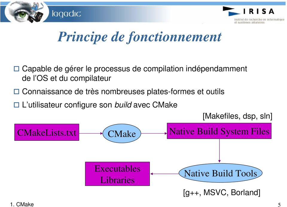 utilisateur configure son build avec CMake [Makefiles, dsp, sln] CMakeLists.