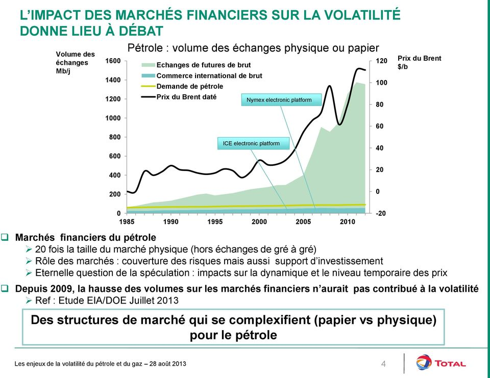pétrole 2 fois la taille du marché physique (hors échanges de gré à gré) Rôle des marchés : couverture des risques mais aussi support d investissement Eternelle question de la spéculation : impacts