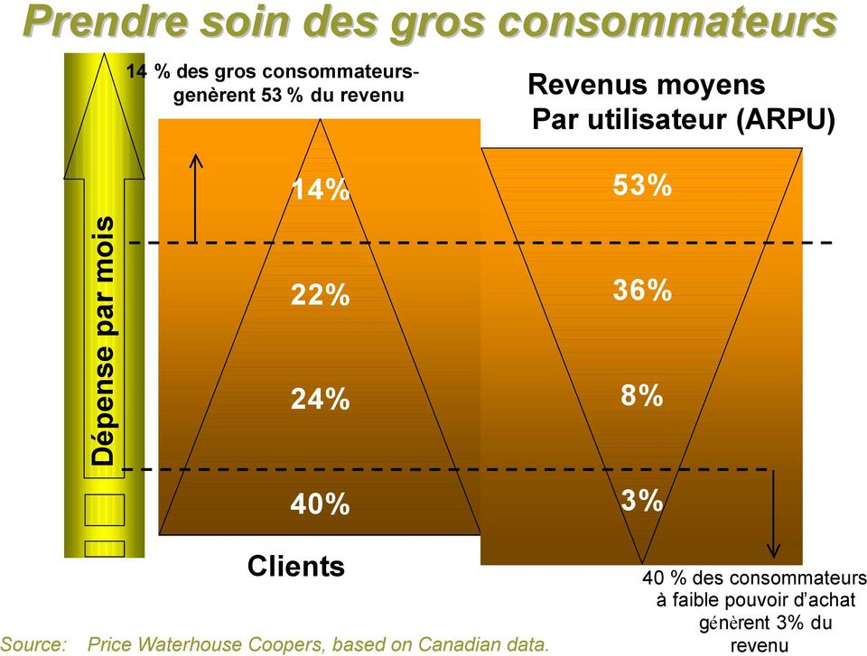 40% 53% 36% 8% 3% Clients Source: Price Waterhouse Coopers, based on