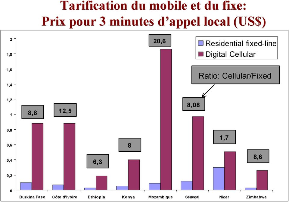 7 20,6 Residential fixed-line Digital Cellular Ratio: Cellular/Fixed 1,2 1