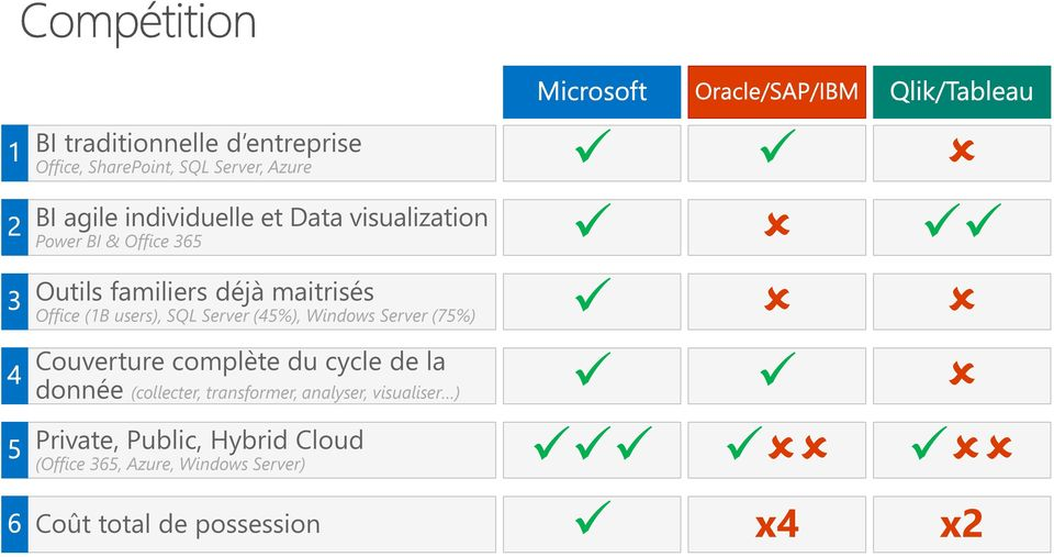 (45%), Windows Server (75%) Couverture complète du cycle de la donnée (collecter, transformer,