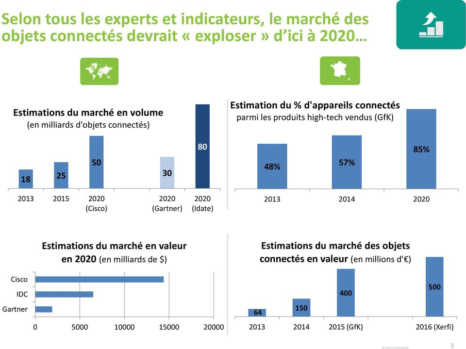 2015 2020 (Cisco) 2020 (Gartner) 2020 (Idate) 2013 2014 2020 Cisco IDC Gartner Estimations du marché en valeur en 2020 (en milliards de $) 0