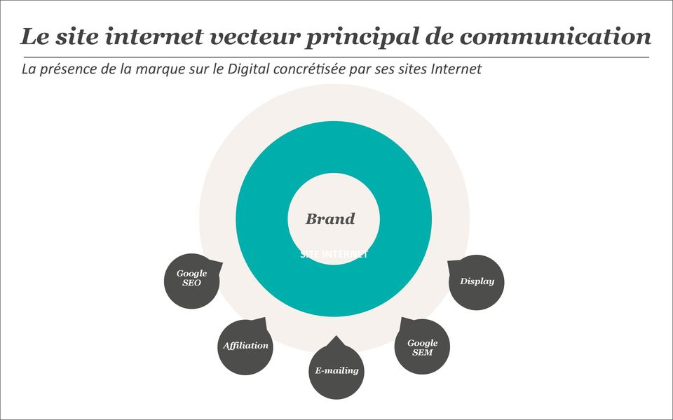 par ses sites Internet Brand SITE INTERNET Google