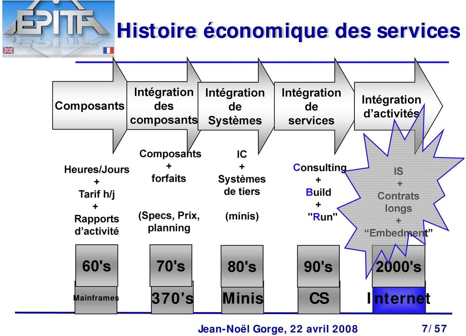 "(Specs, Prix, planning IC + Systèmes de tiers (minis) Consulting + Build + ""Run"" IS + Contrats longs +"