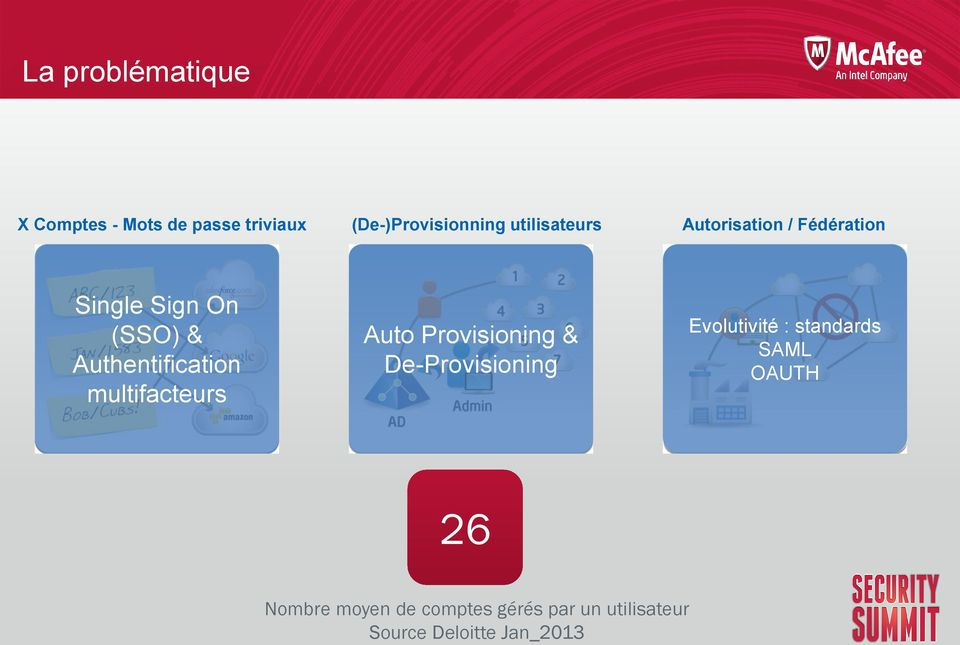 Authentification multifacteurs Auto Provisioning & De-Provisioning