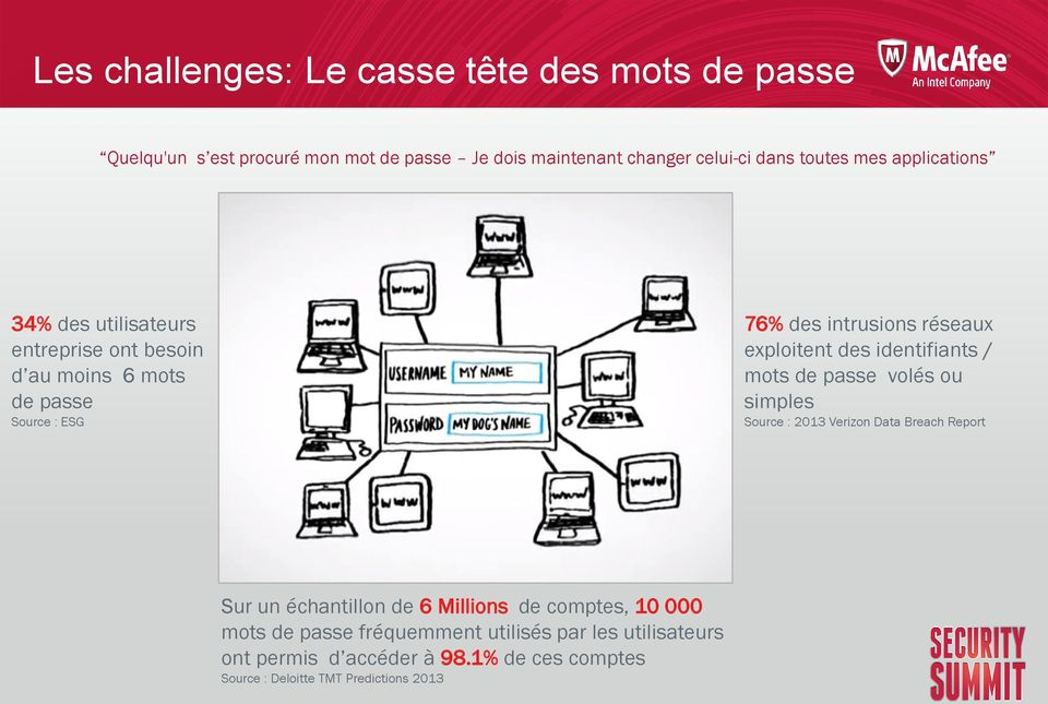 des identifiants / mots de passe volés ou simples Source : 2013 Verizon Data Breach Report Sur un échantillon de 6 Millions de comptes, 10
