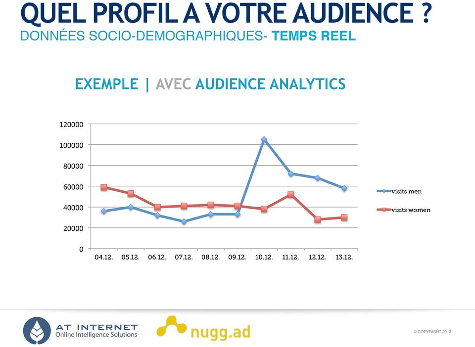 EXEMPLE AVEC AUDIENCE ANALYTICS 120000 100000 80000 60000