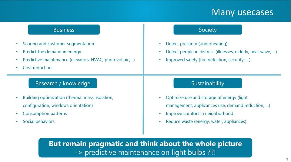 Sustainability Building optimization (thermal mass, isolation, configuration, windows orientation) Consumption patterns Social behaviors Optimize use and storage of energy (light