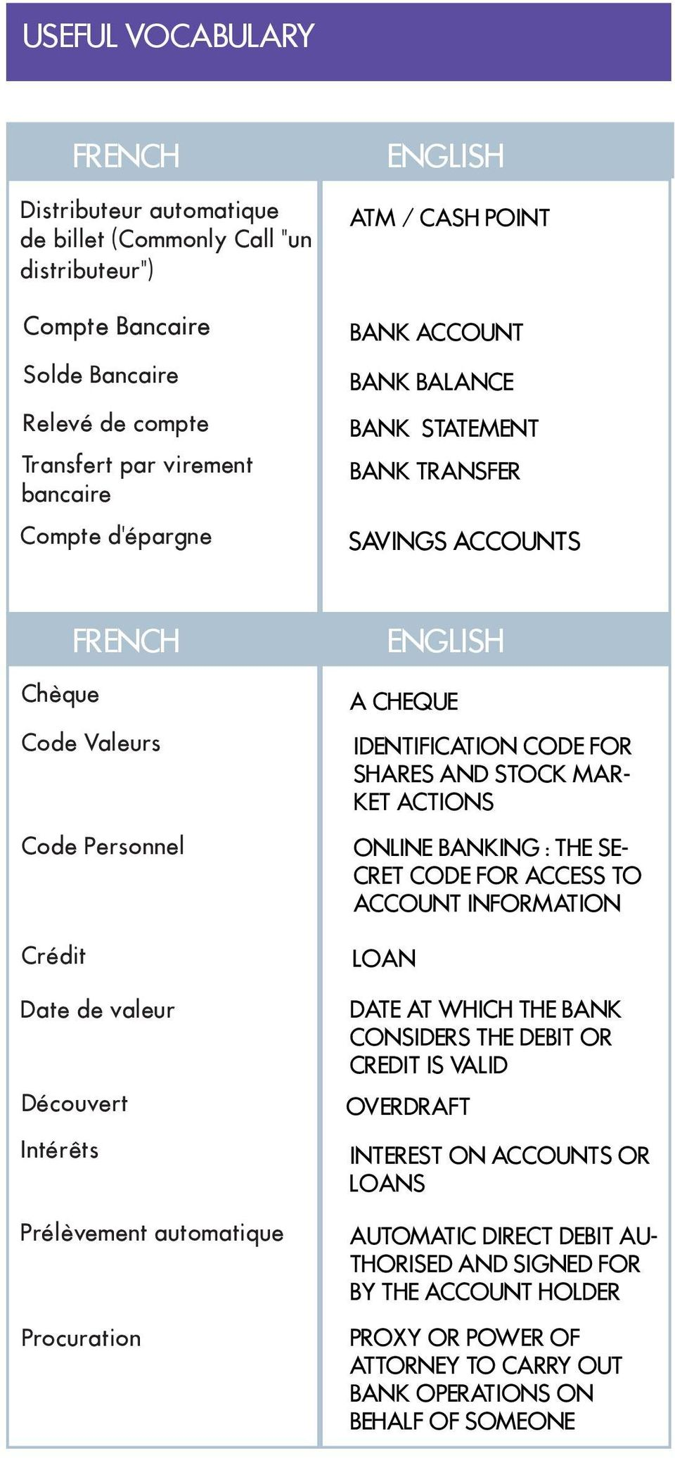 Prélèvement automatique Procuration ENGLISH A CHEQUE IDENTIFICATION CODE FOR SHARES AND STOCK MAR- KET ACTIONS ONLINE BANKING : THE SE- CRET CODE FOR ACCESS TO ACCOUNT INFORMATION LOAN DATE AT WHICH