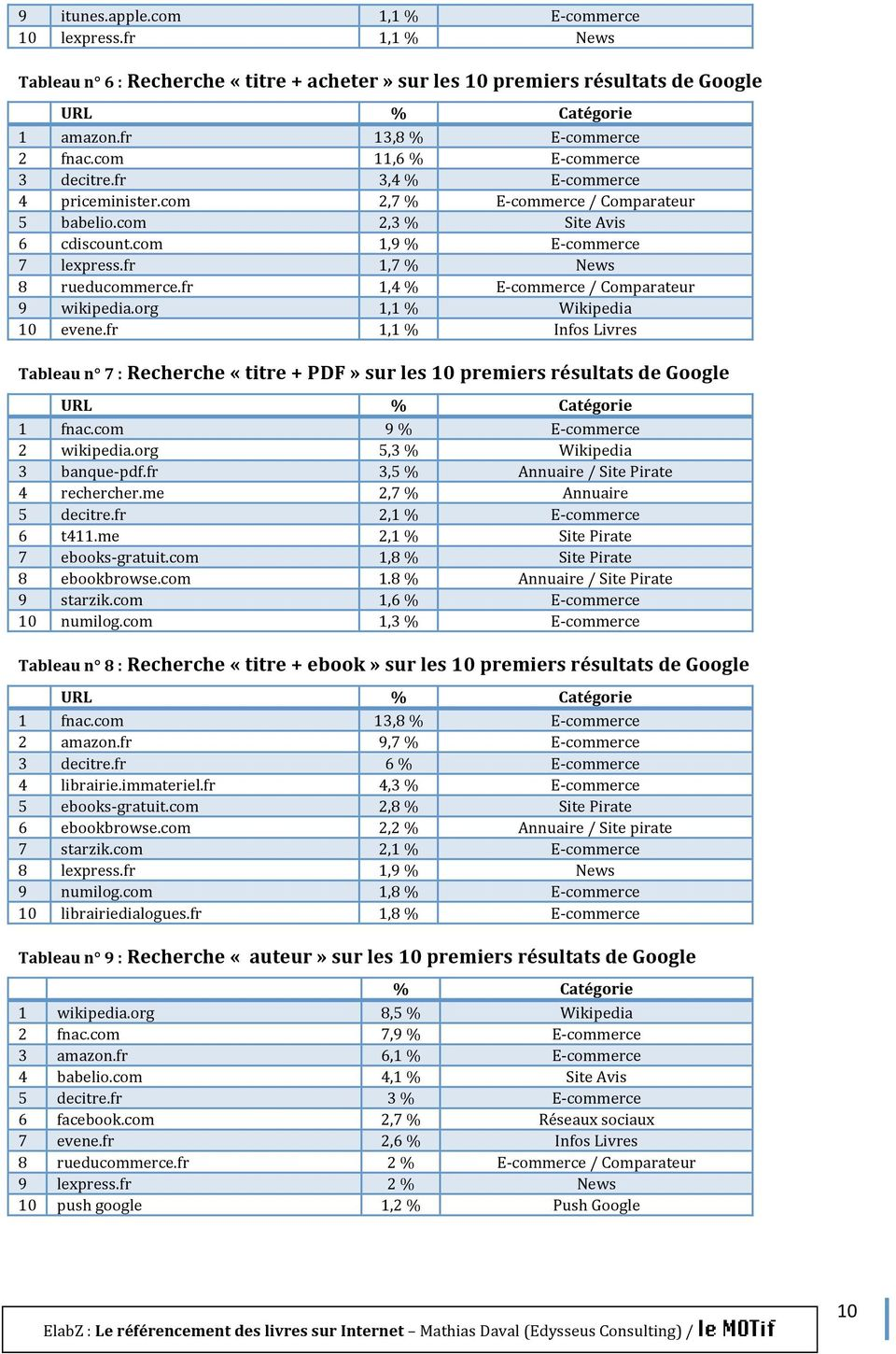 fr 1,7 % News 8 rueducommerce.fr 1,4 % E commerce / Comparateur 9 wikipedia.org 1,1 % Wikipedia 10 evene.