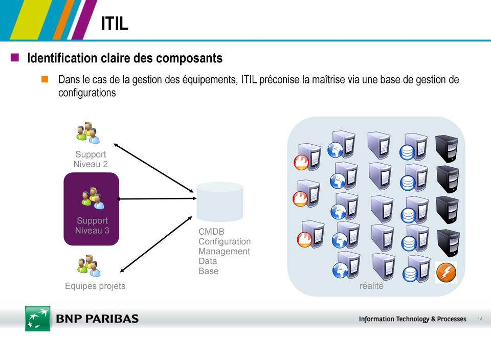 base de gestion de configurations Support Niveau 2 Support