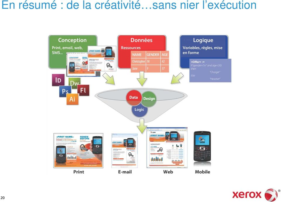 Logique Print, email, web, SMS.