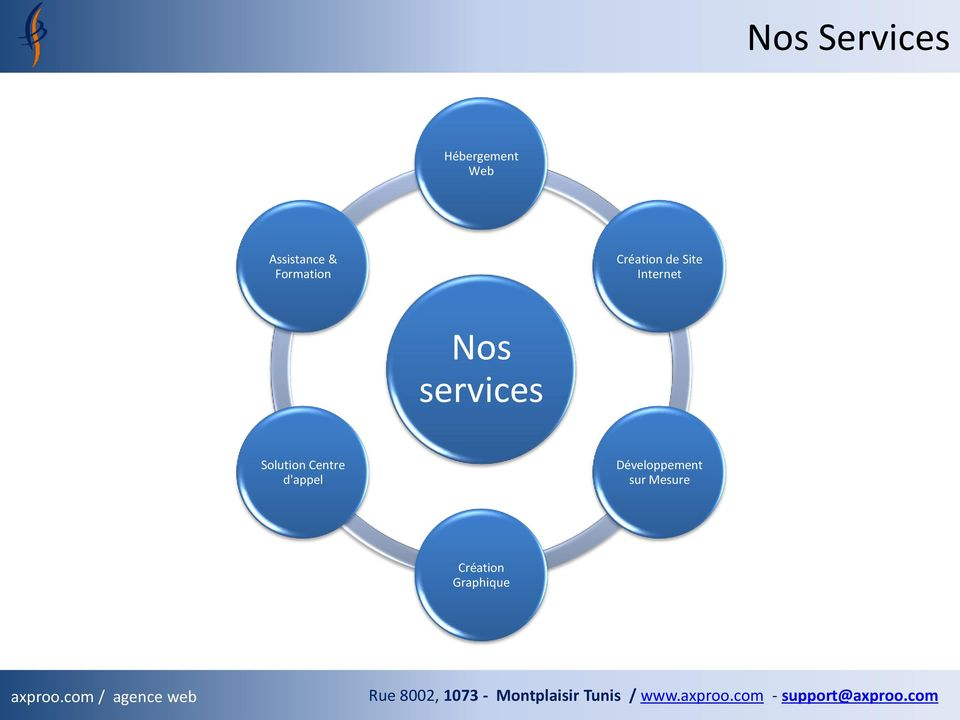 Nos services Solution Centre d'appel