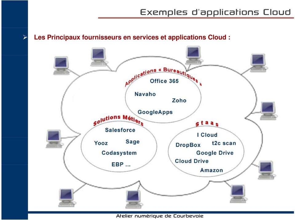 services et applications Cloud