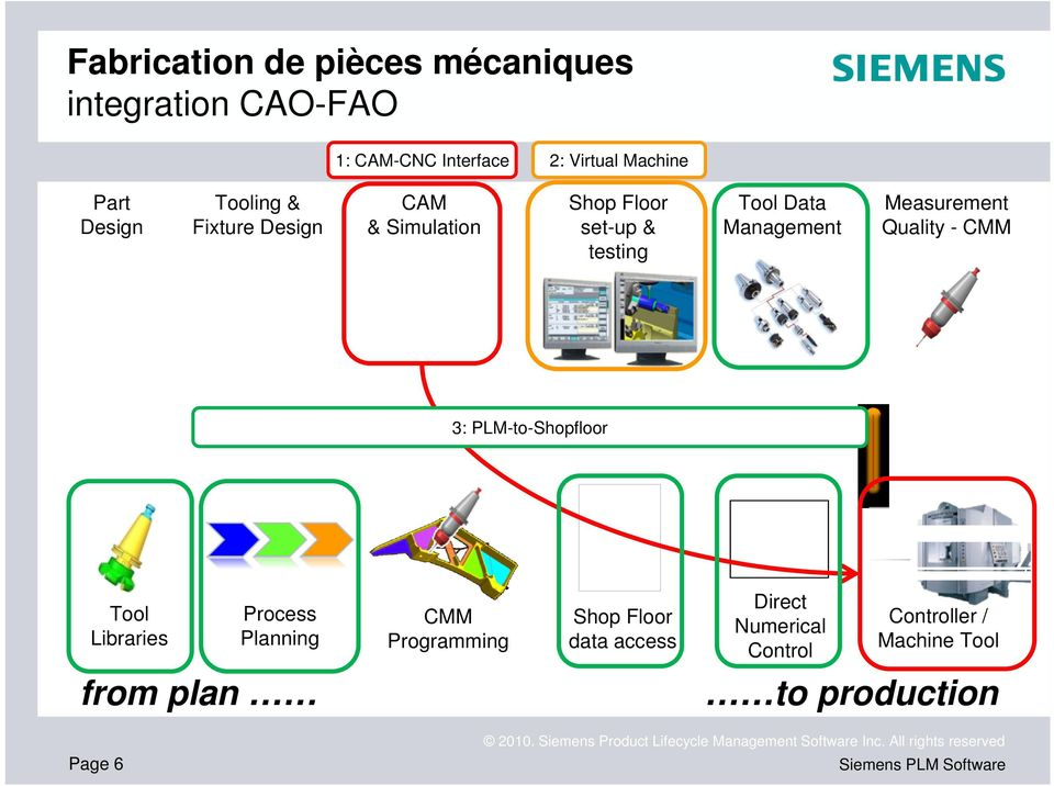 Quality - CMM Common Information 3: PLM-to-Shopfloor Platform Tool Libraries Process Planning CMM