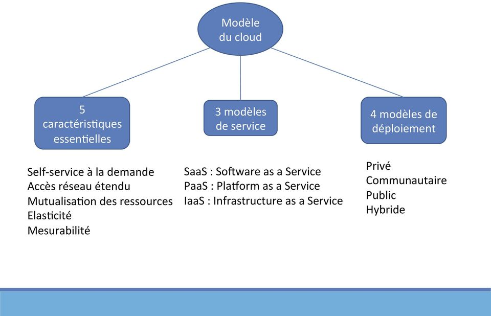 service SaaS : So_ware as a Service PaaS : Pla`orm as a Service IaaS :