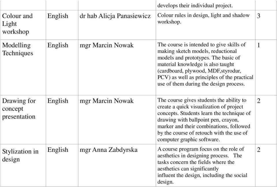English mgr Marcin Nowak The course is intended to give skills of making sketch models, reductional models and prototypes.
