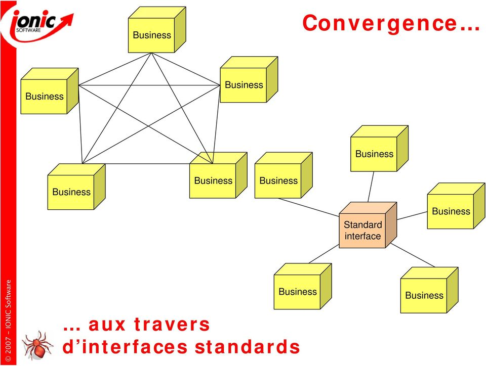 Standard interface Business Business