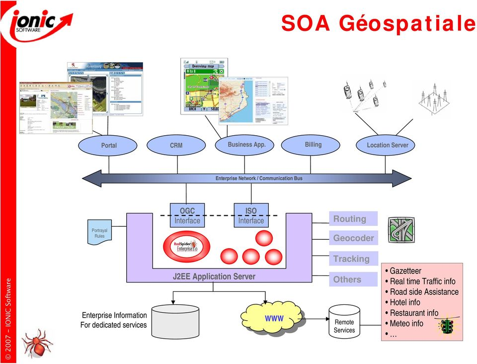 Routing Portrayal Rules Geocoder Enterprise Information For dedicated services J2EE