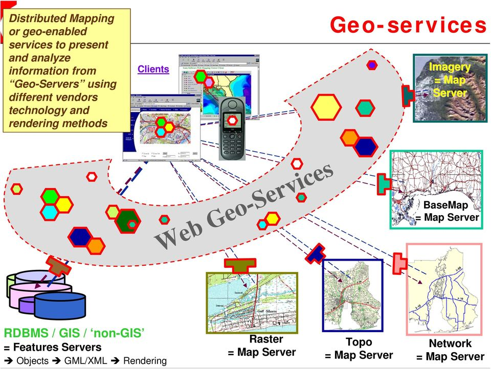 Imagery = Map Server Web Geo-Services BaseMap = Map Server RDBMS / GIS / non-gis =