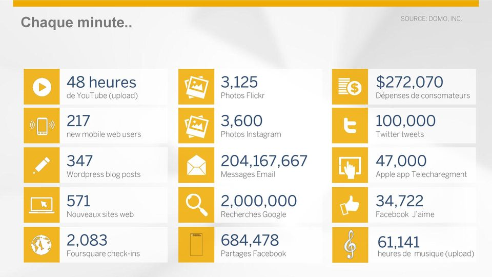 Foursquare check-ins 3,125 Photos Flickr 3,600 Photos Instagram 204,167,667 Messages Email 2,000,000