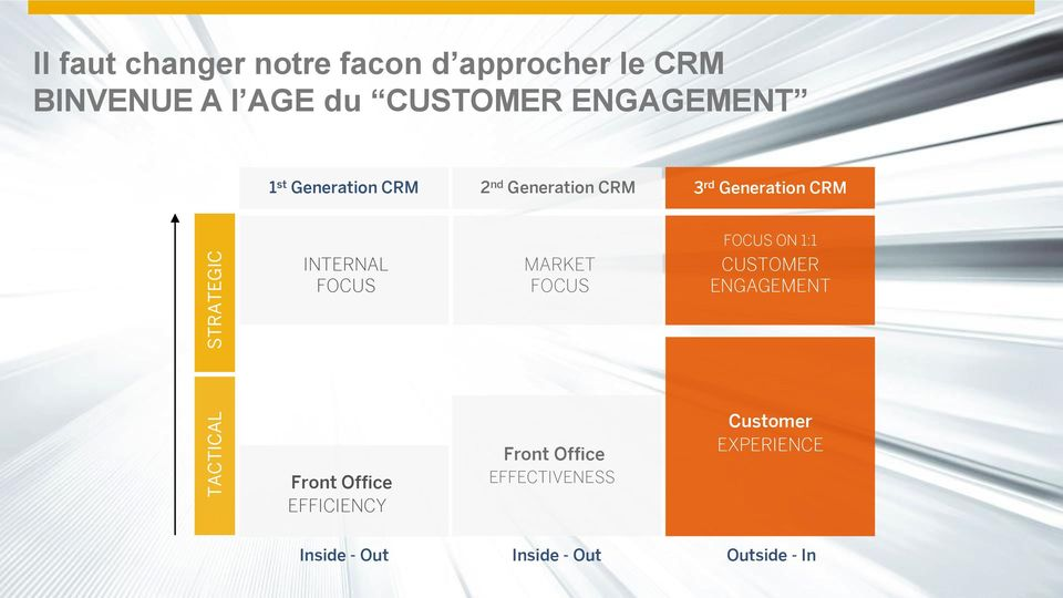 INTERNAL FOCUS MARKET FOCUS FOCUS ON 1:1 CUSTOMER ENGAGEMENT Front Office