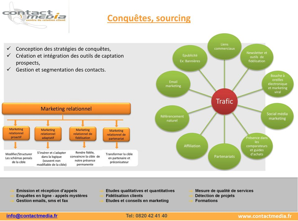 Social média marketing Marketing relationnel proactif Modifier/Structurer Les schémas pensés de la cible Marketing relationnel adaptatif S insérer et s adapter dans la logique (souvent non modifiable