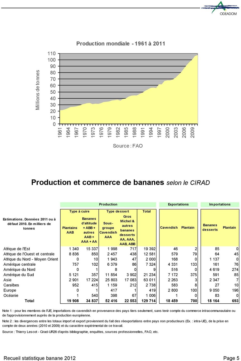 En milliers de tonnes Type à cuire Plantains AAB Bananes d'altitude + ABB + autres AAB + AAA + AA Type dessert Sousgroupe Cavendish AAA Gros Michel & autres bananes desserts AA, AAA, AAB, ABB Afrique