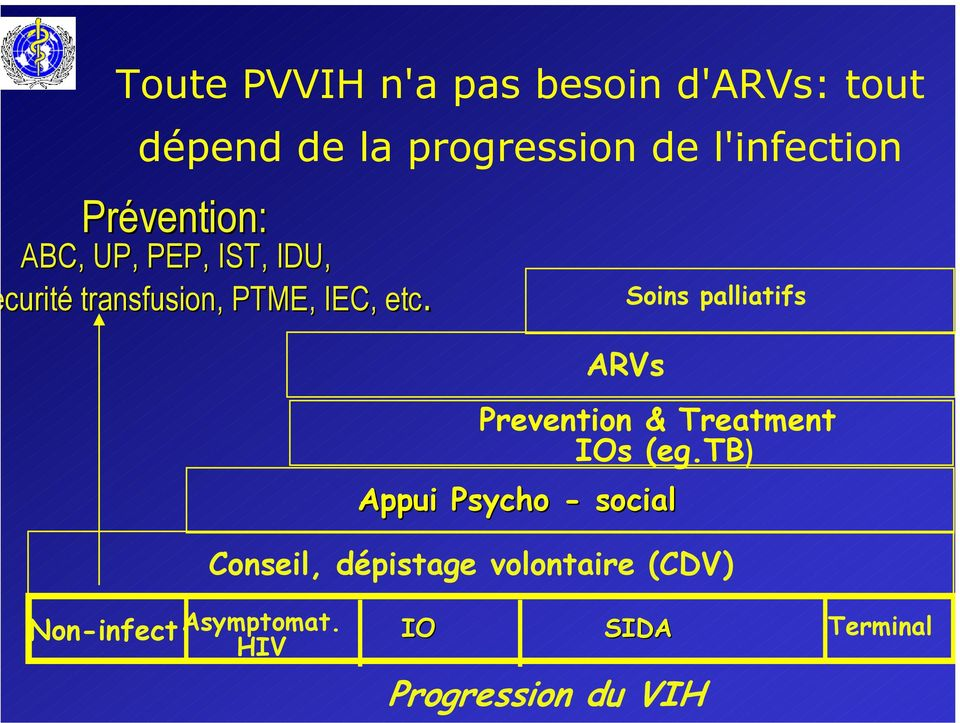 ARVs Prevention & Treatment IOs (eg.