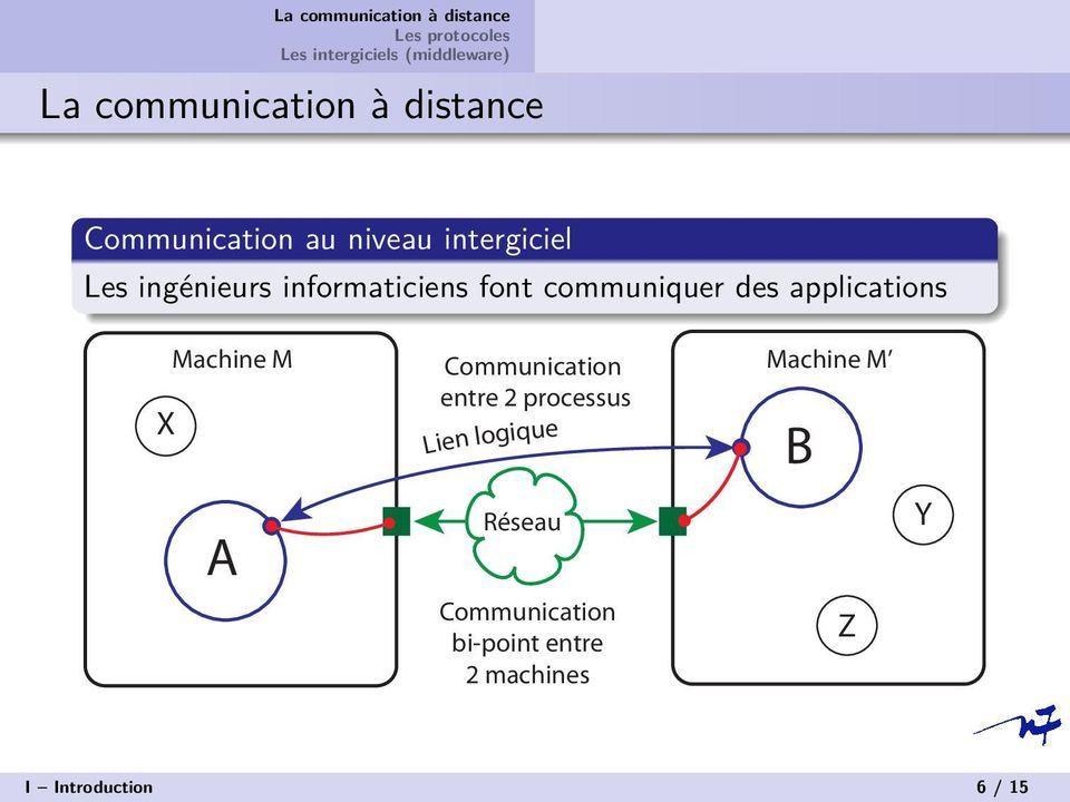Machine M Communication Machine M entre 2 processus A Lien logique