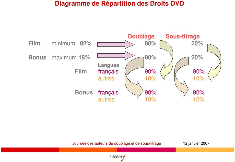 maximum 18% 80% 20% Film Langues français 90%
