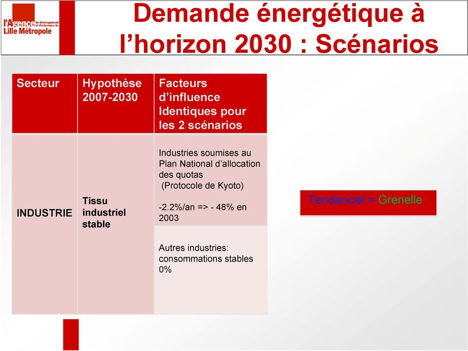 National d allocation des quotas (Protocole de Kyoto) -2.