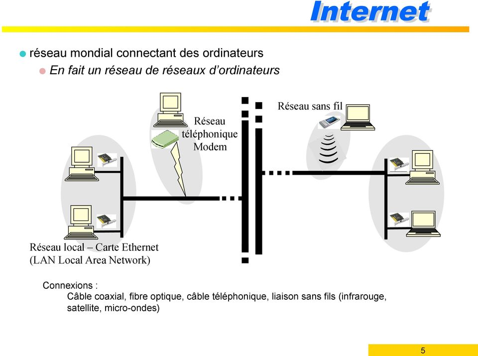 Carte Ethernet (LAN Local Area Network) 5 Connexions : Câble coaxial, fibre