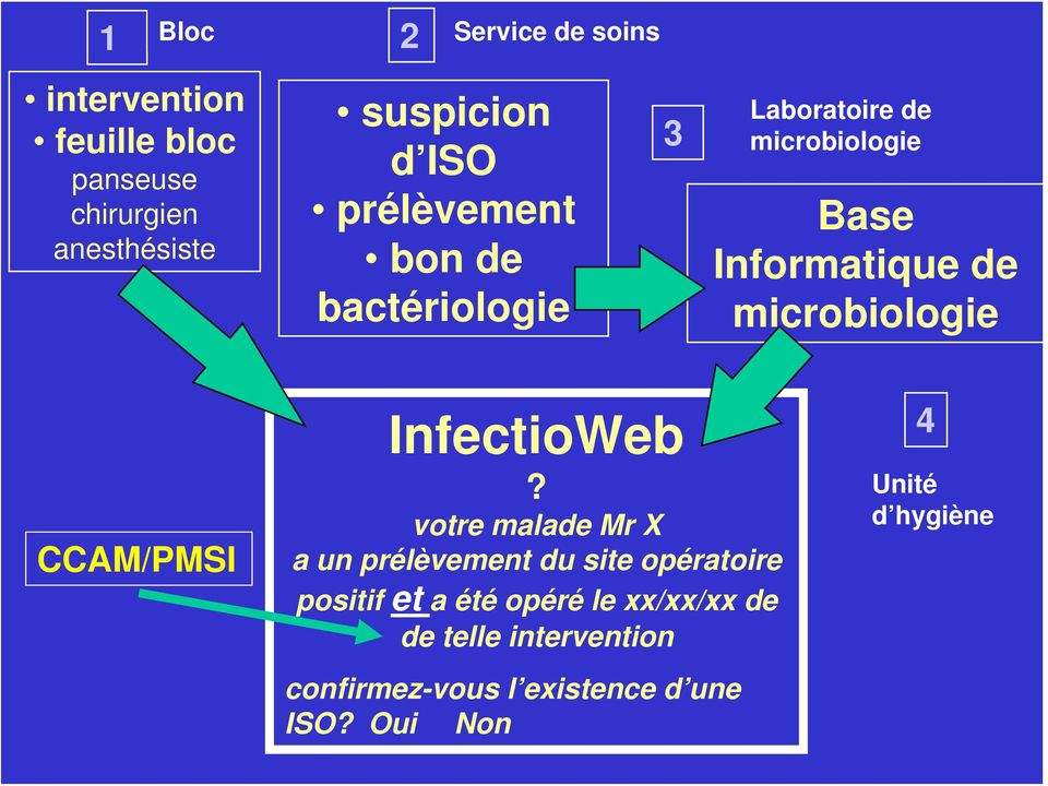 microbiologie CCAM/PMSI InfectioWeb?