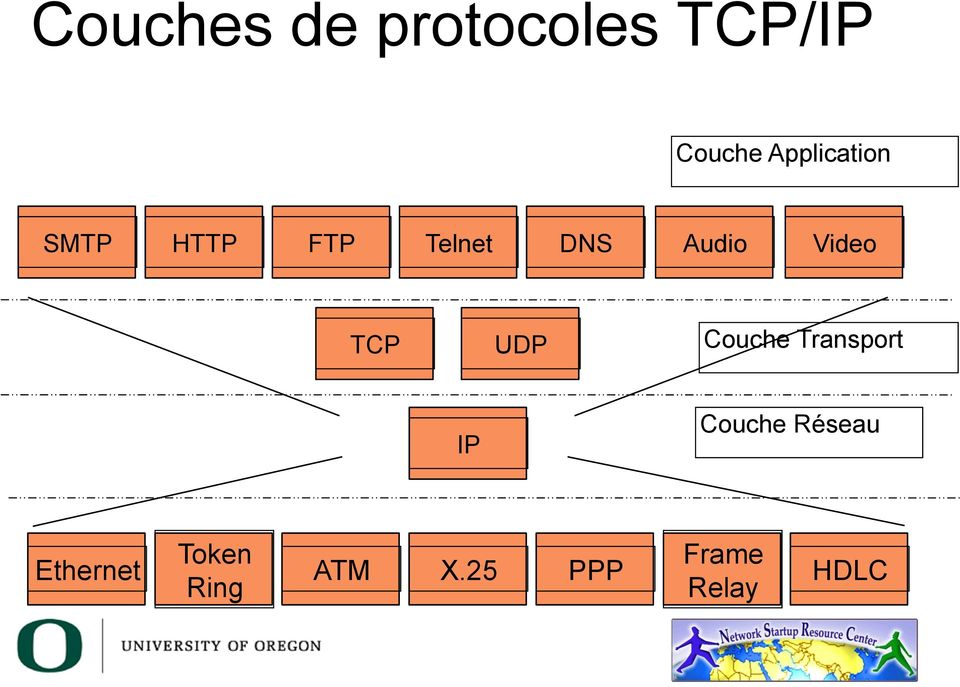 Video TCP UDP Couche Transport IP Couche