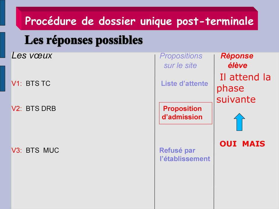 attente V2: BTS DRB Proposition d admission Il attend la