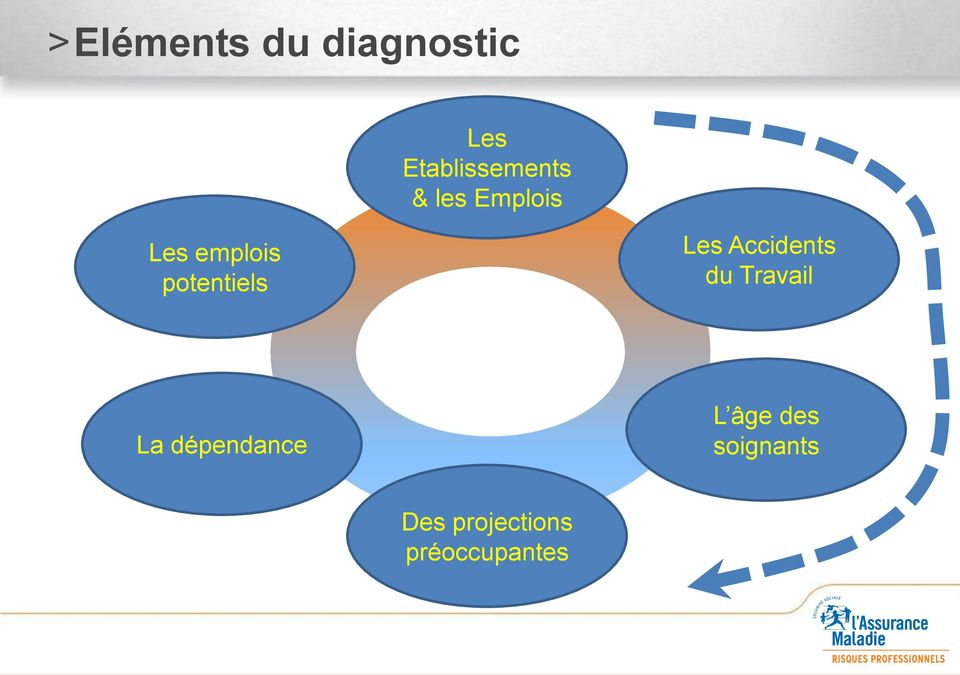 potentiels Les Accidents du Travail La