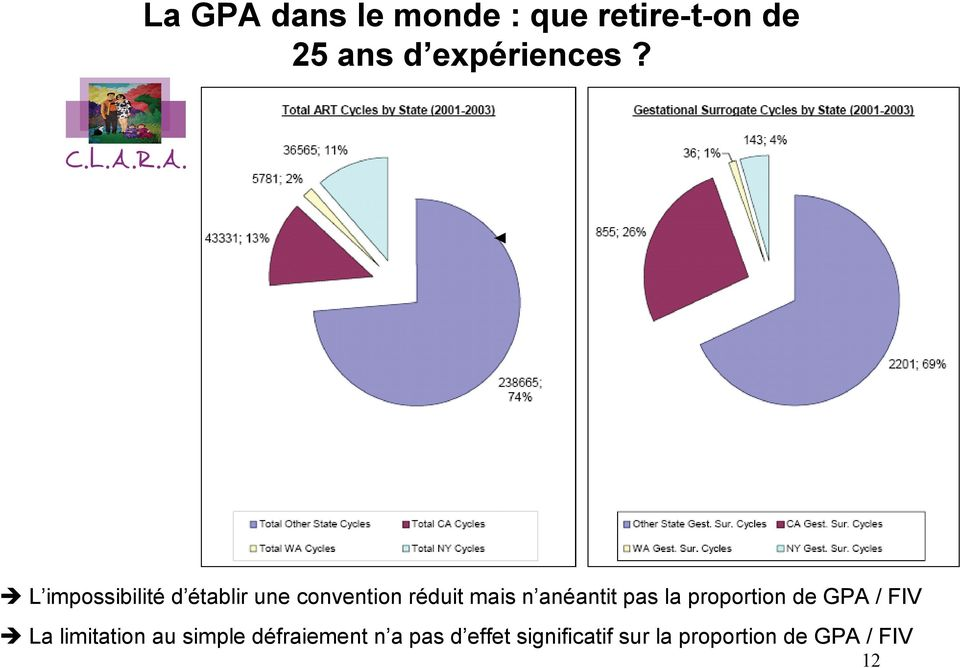 pas la proportion de GPA / FIV La limitation au simple