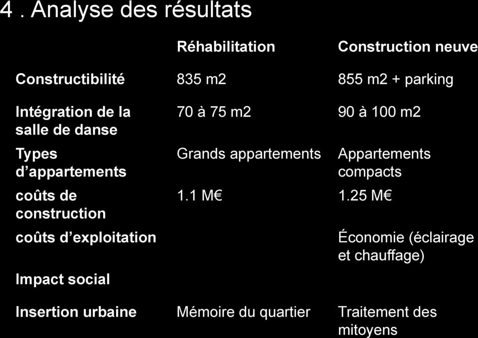 exploitation Impact social 70 à 75 m2 90 à 100 m2 Grands appartements Appartements compacts 1.