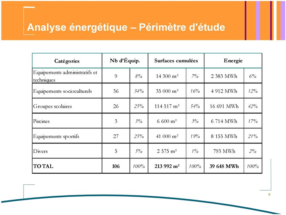 MWh 12% Groupes scolaires 26 25% 114 517 m² 54% 16 691 MWh 42% Piscines 3 3% 6 600 m² 3% 6 714 MWh 17%