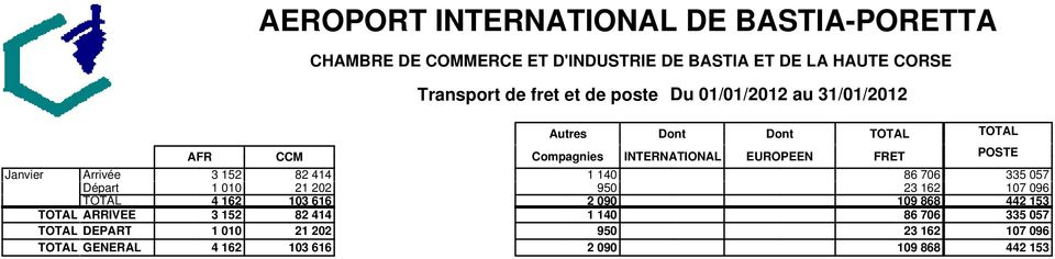 Autres Dont Dont Compagnies INTERNATIONAL EUROPEEN FRET 1 140 86 706 950 3 16 090 109
