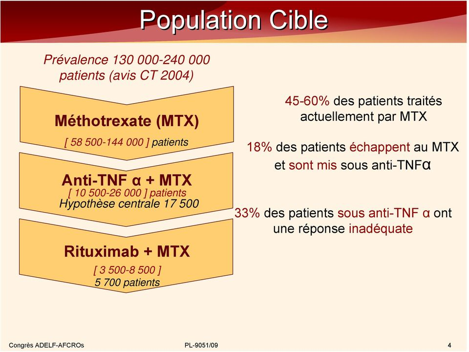 [ 3 500-8 500 ] 5 700 patients 45-60% des patients traités actuellement par MTX 18% des patients