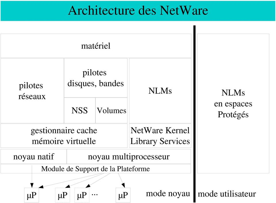 virtuelle NetWare Kernel Library Services noyau natif noyau