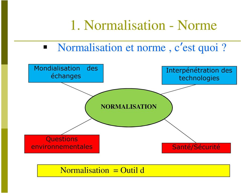 technologies NORMALISATION Questions environnementales
