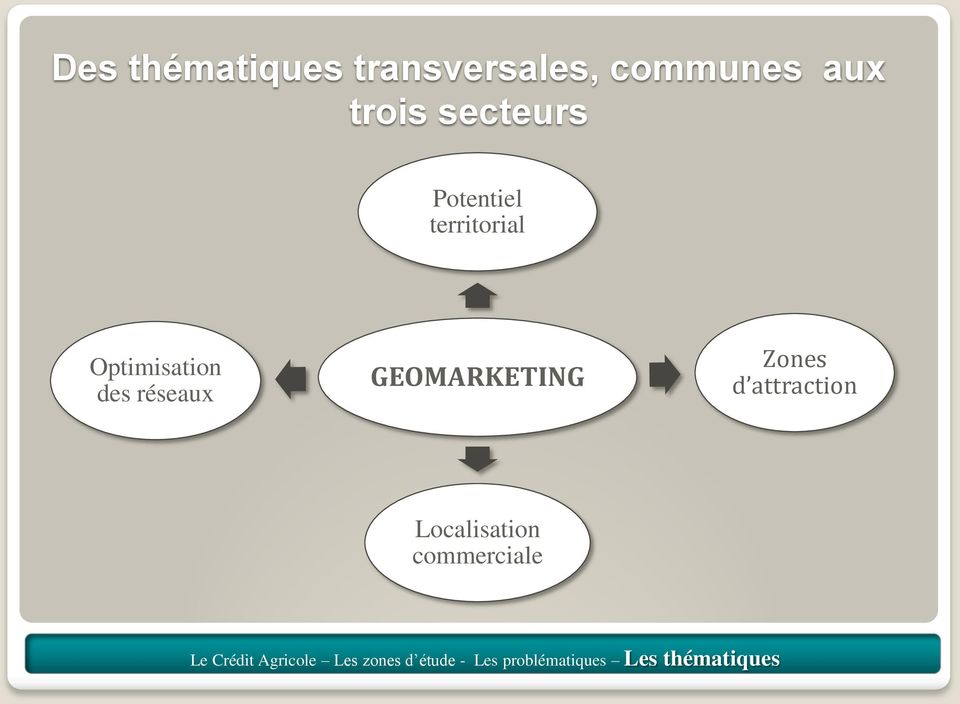 GEOMARKETING Zones d attraction Localisation commerciale