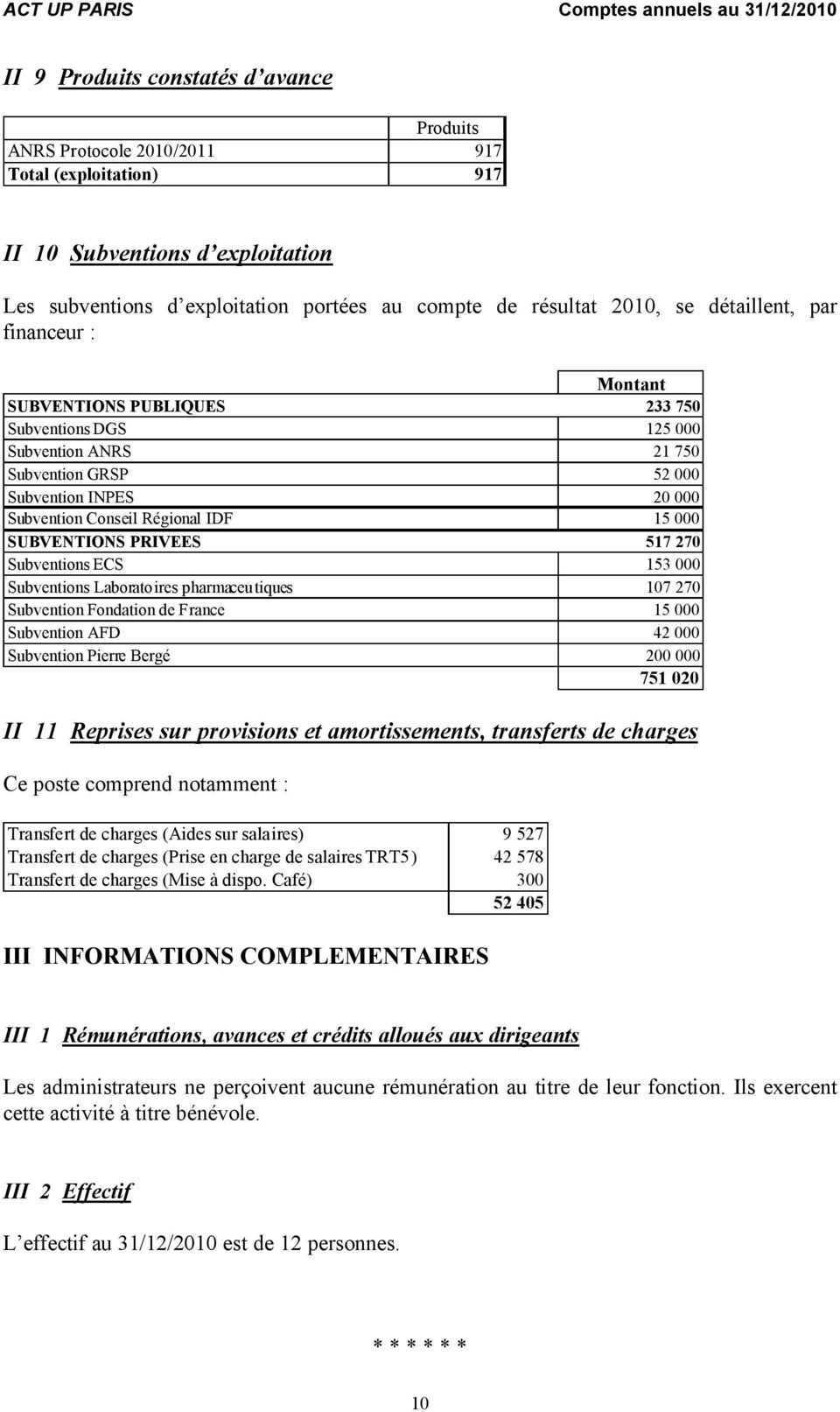 SUBVENTIONS PRIVEES 517 270 Subventions ECS 153 000 Subventions Laboratoires pharmaceutiques 107 270 Subvention Fondation de France 15 000 Subvention AFD 42 000 Subvention Pierre Bergé 200 000 751