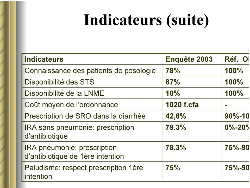 antibiotique IRA pneumonie: prescription d antibiotique de 1ère intention Paludisme: respect prescription 1ère